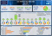 U.S. FinTech IPO Analysis
